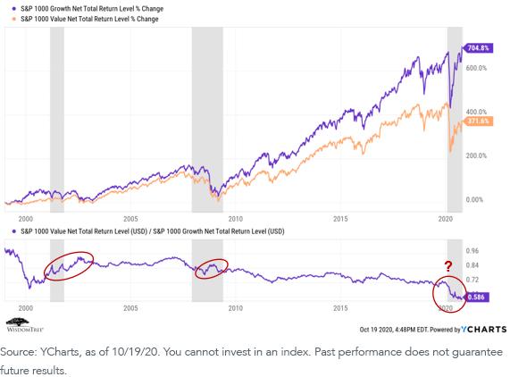 Figure 2_Value vs Growth