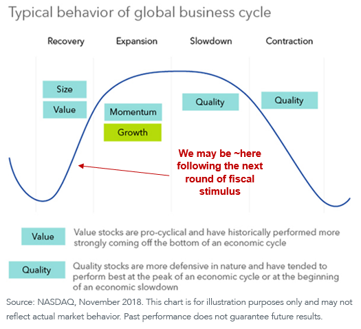 Figure 3_business cycle