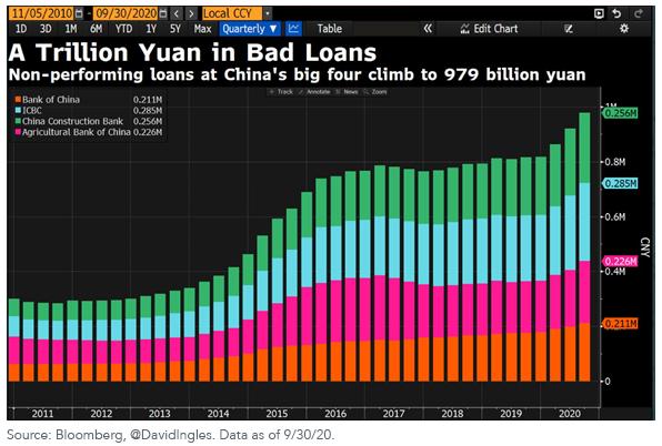 Figure 1_A trillion bad loans