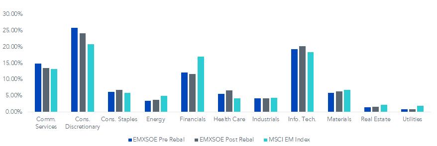 Figure 2_EMXSOE Sector Exposure