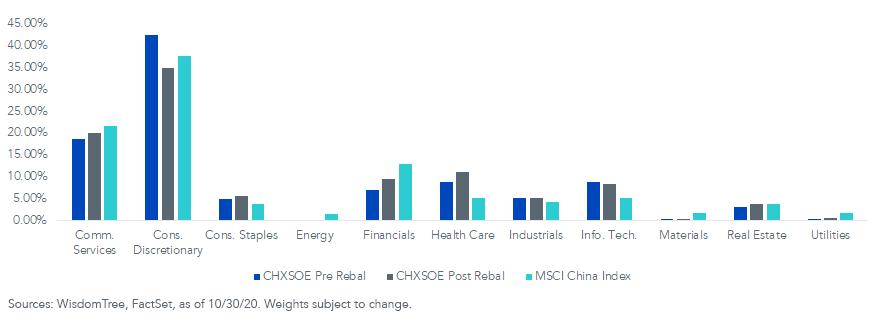 Figure 5_CHXSOE Sector Exposure