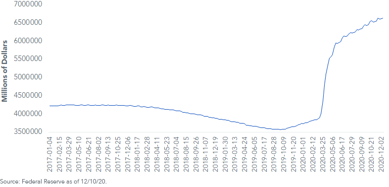 Fed Holdings of Treasuries Agency Debt and MBS