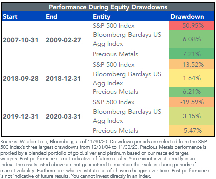 figure 5_perf equity drawdowns