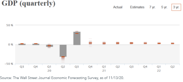 Figure 1_GDP growth