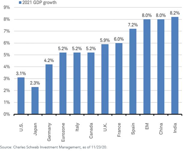 Figure 2_2021 GDP Growth