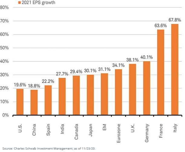 Figure 4_2021 EPS growth