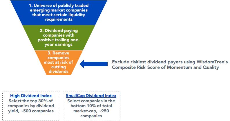 Figure 1_WisdomTree Emerging Markets Dividend Indexes