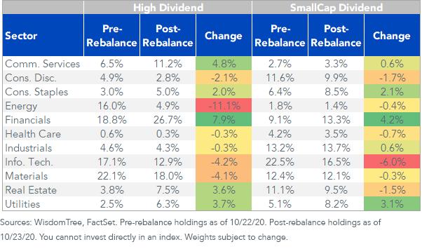 Figure 4_WT EM Index Rebalance Change