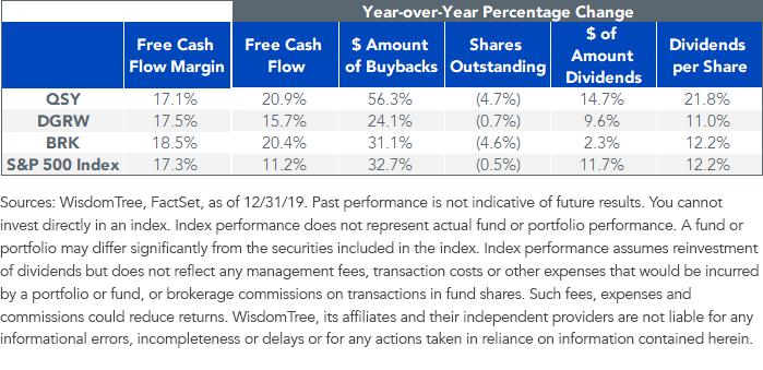 Figure 3_Capital Return Comparison