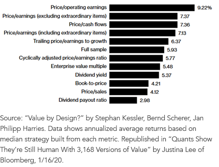 Figure 1Annualized Ret Assorted Value Factors Feb1988Feb2017