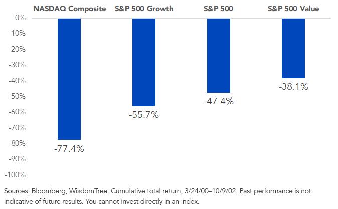 Figure 5_Cumulative Return_20002002 Bear Market