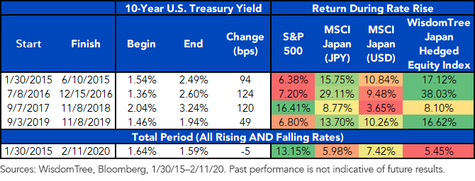 US and Japanese Equities Performance Rising Rates