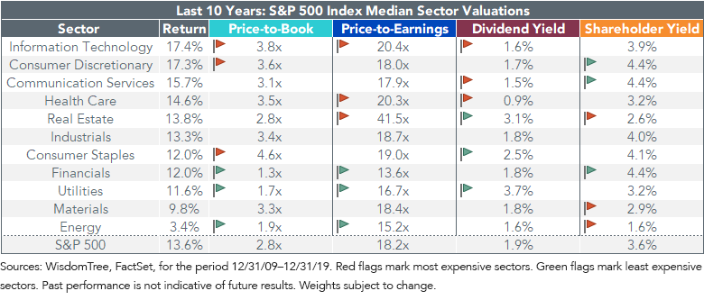 Figure 3_Median Sector Valuations
