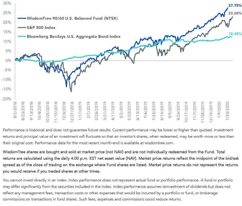 Cumulative Returns of NTSX vs. Stocks and Bonds