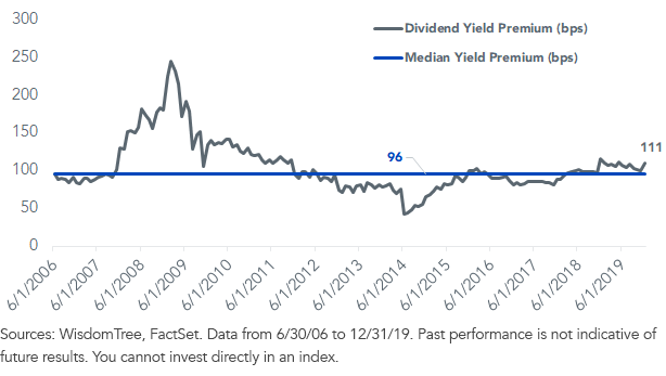Historical Dividend Yield Premium_WTLDI vs. SPX4500