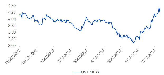 UST 10 Year Yield