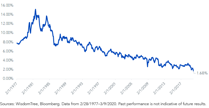 Fig 1_30-Year U.S. Treasury Bond Yield