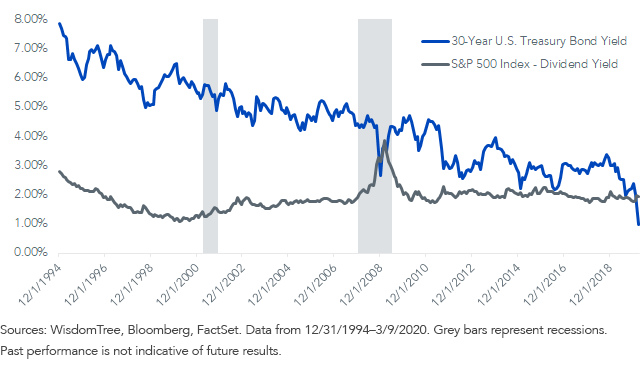 Fig 2_Treasury Yield vs. Dividend Yield