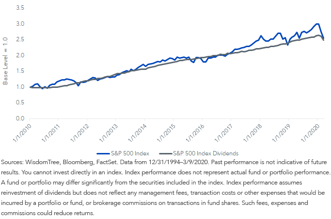 Fig 3_SP 500 Price and Growth Div Return