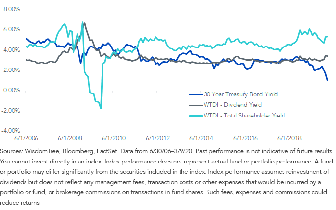 Fig 4_Bond yield vs. WTLDI