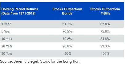 Percent of Time Stocks Outperform Bonds_Bills