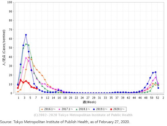 Flu Cases in Tokyo