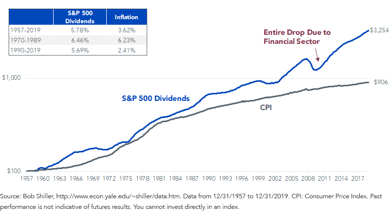 Figure 1_Dividend Growth Rate Beats Inflation