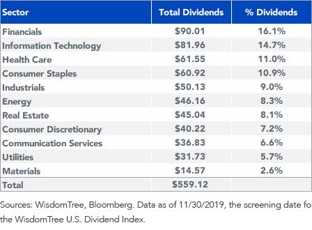 Figure 3_Dividend Sectors