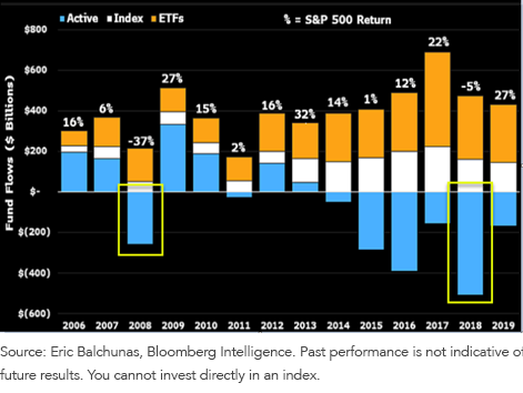 Figure 1_Net Fund Flows into Different Investment Vehicles