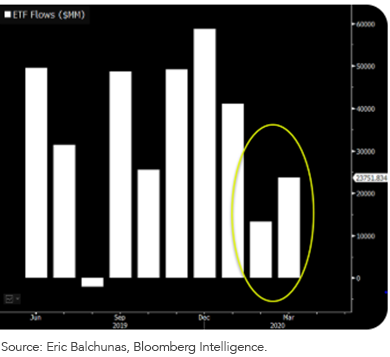 Figure 2_Positive ETF Fund Flows over the Past Year into 2020