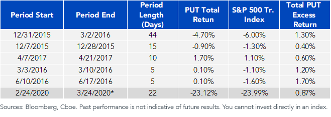 Outperformance by PUT during Worst 5 VIX Inversion Periods