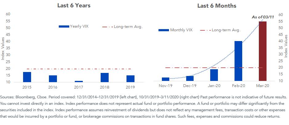 VIX Lasy 6 Year vs 6 months