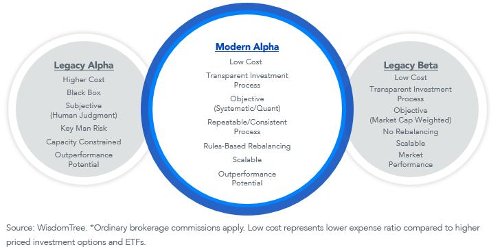 Modern Alpha definition