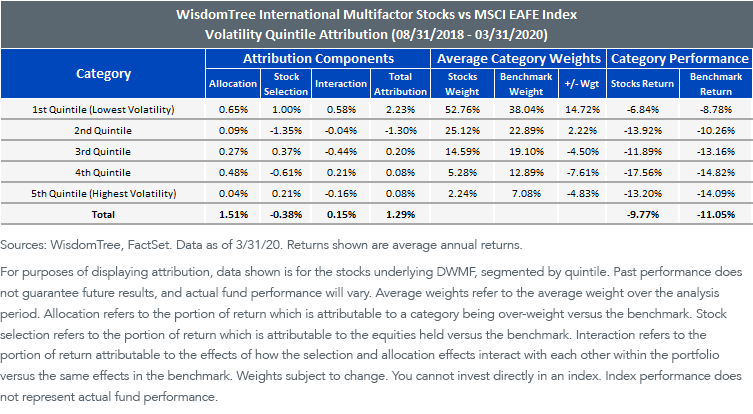 Multifactor vs MSCI EAFE