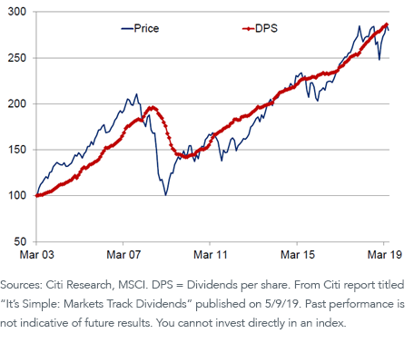 MSCI ACWI Index Price Return and Dividend Growth_v2