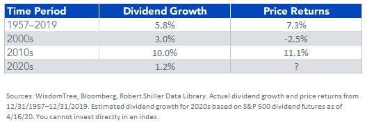 SP 500 Index annualized returns v2