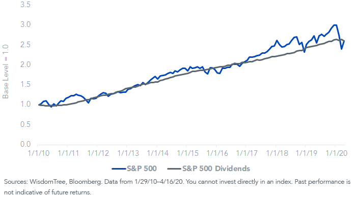 SP 500 Price Return and Div Growth_v4