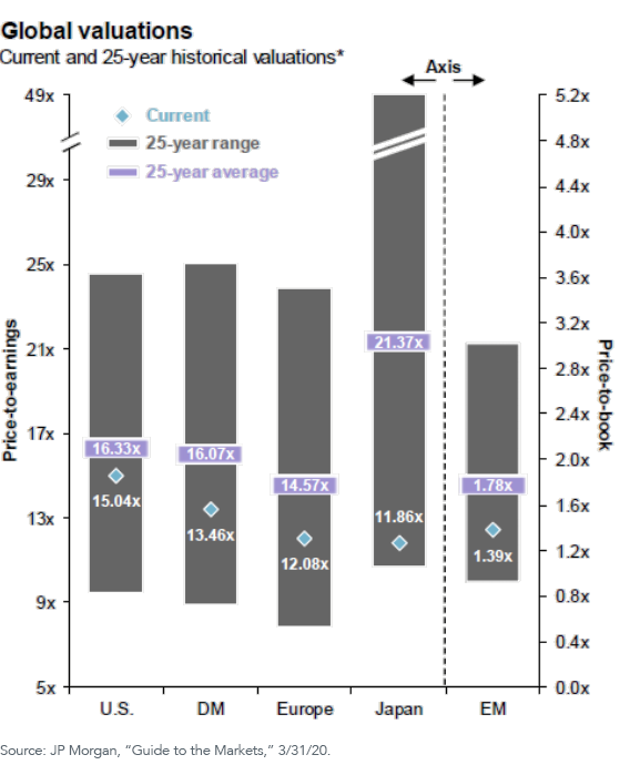 Fifth Graph_Global valuation