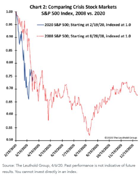First Graph_crisis stock markets