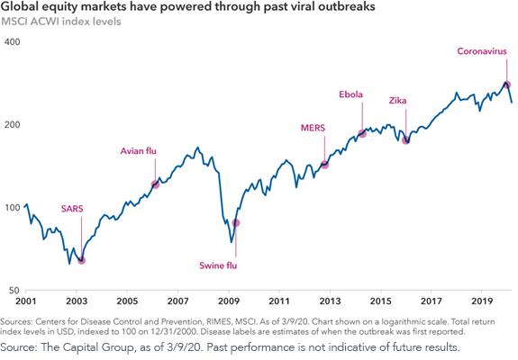 Second Graph_MSCI ACWI Index levels