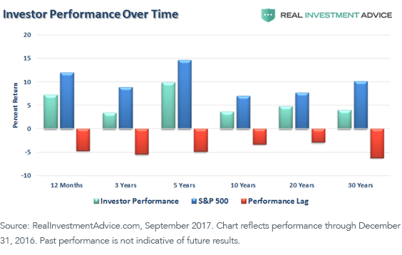 Third Graph_Investor Perf Over time