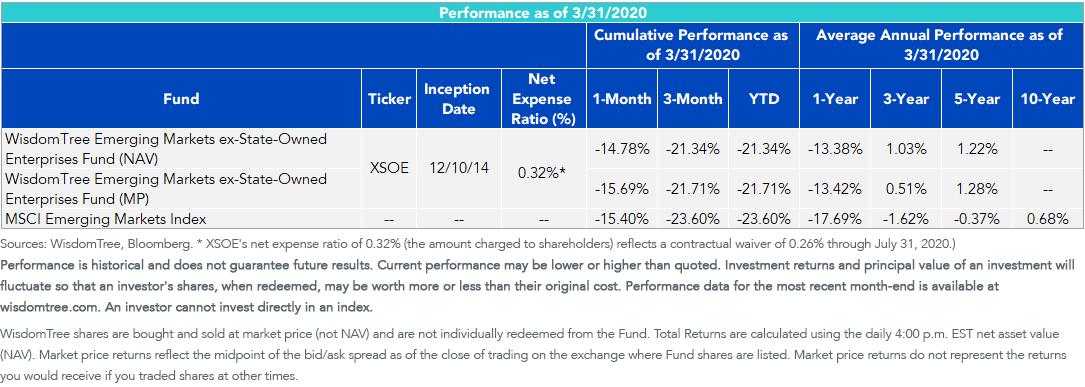 XSOE performance
