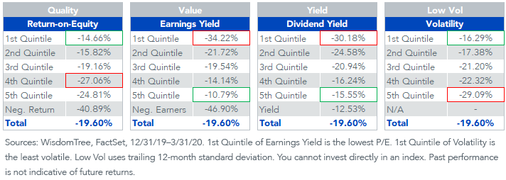 Chart 2_quintiles dividends