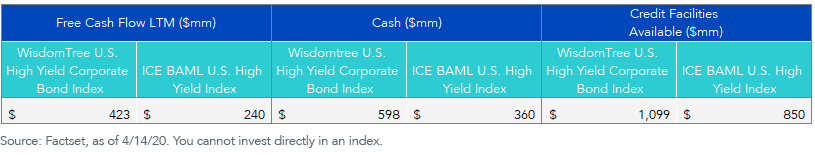Median Liquidity Metrics for High Yield Indices