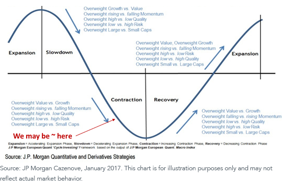 Figure 2_ JPM Typical Global Business cycle
