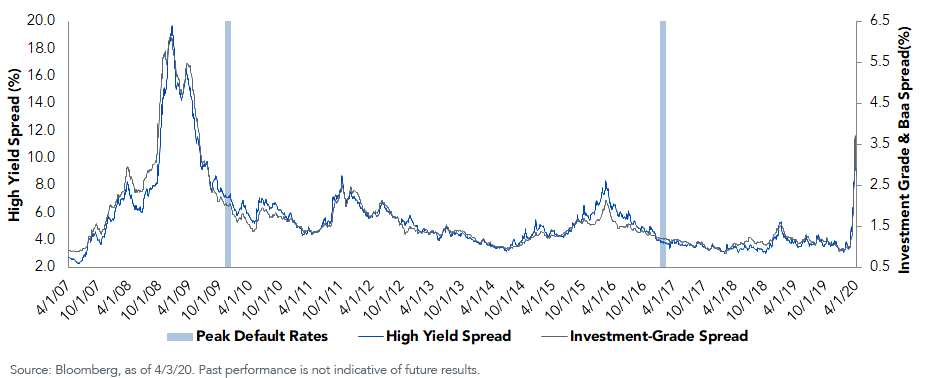 IG vs HY Spreads