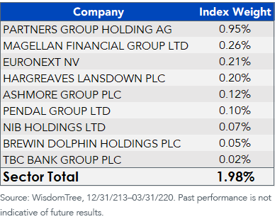 WITDGH holdings