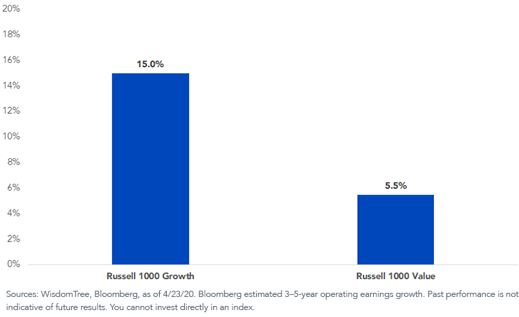 Figure 2_Bloomberg Long-Term Operating Earnings Growth Estimate