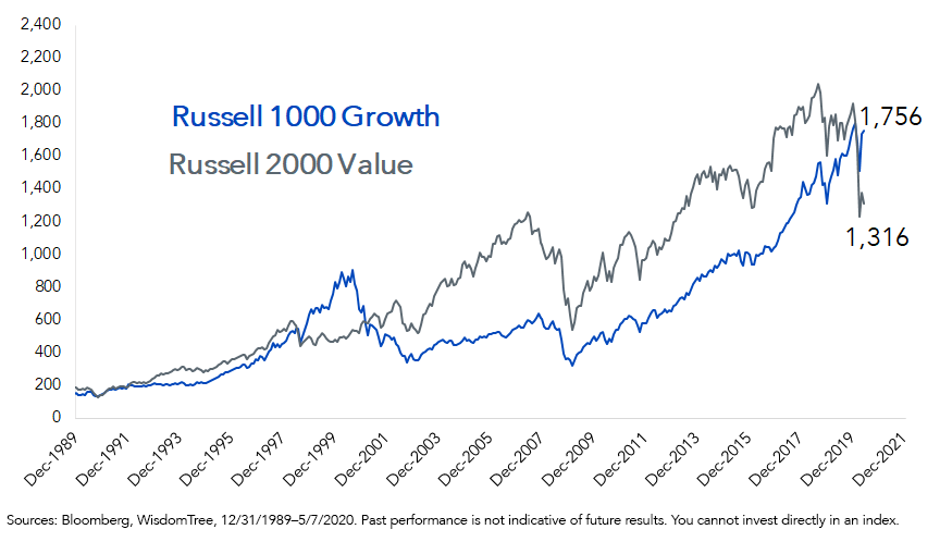 Figure 1_Russell 1000 Growth Index vs. Russell 2000 Value Index