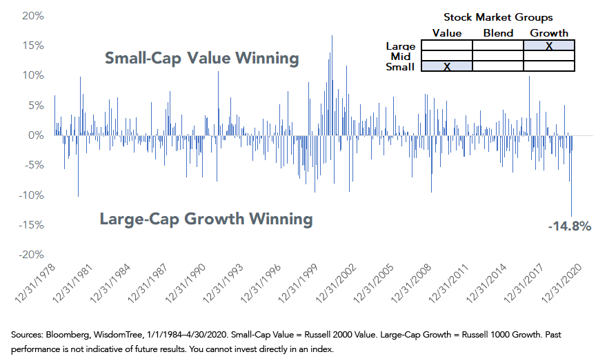 Figure 3Monthly Performance Differential SmallCap Value vs LargeCap Growth
